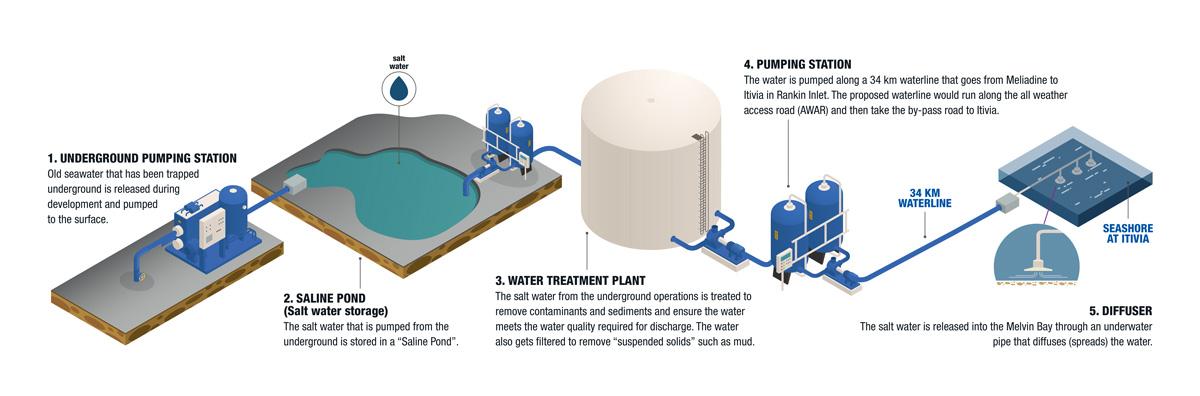 Meliadine Waterline Project Flowchart